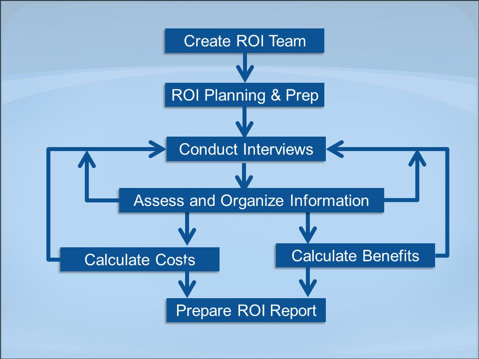 Create ROI Team ROI Planning & Prep Conduct Interviews Calculate Costs Calculate Benefits Prepare ROI Report Assess and Organize Information