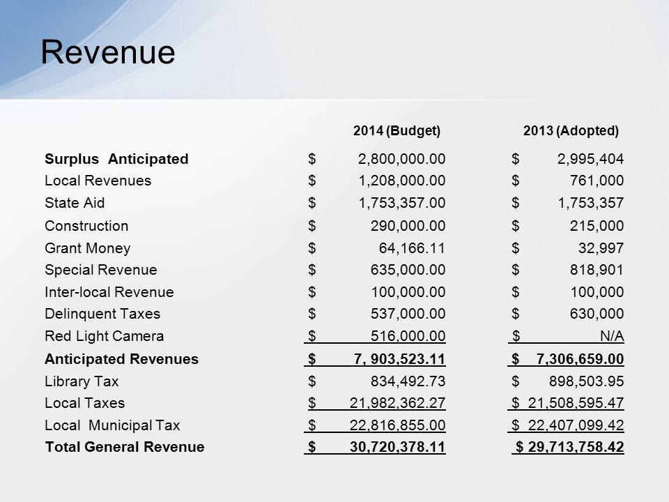 Revenue 2014 (Budget) 2013 (Adopted) Surplus Anticipated $ 2,800,000.00 $ 2,995,404 Local Revenues $ 1,208,000.00 $ 761,000 State Aid $ 1,753,357.00 $