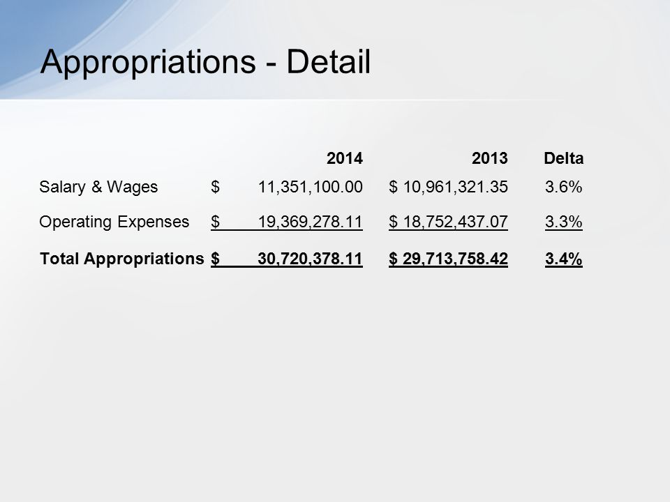 Appropriations - Detail 20142013Delta Salary & Wages$ 11,351,100.00$ 10,961,321.353.6% Operating Expenses$ 19,369,278.11$ 18,752,437.073.3% Total Appr