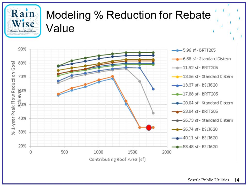 Modeling % Reduction for Rebate Value Seattle Public Utilities14
