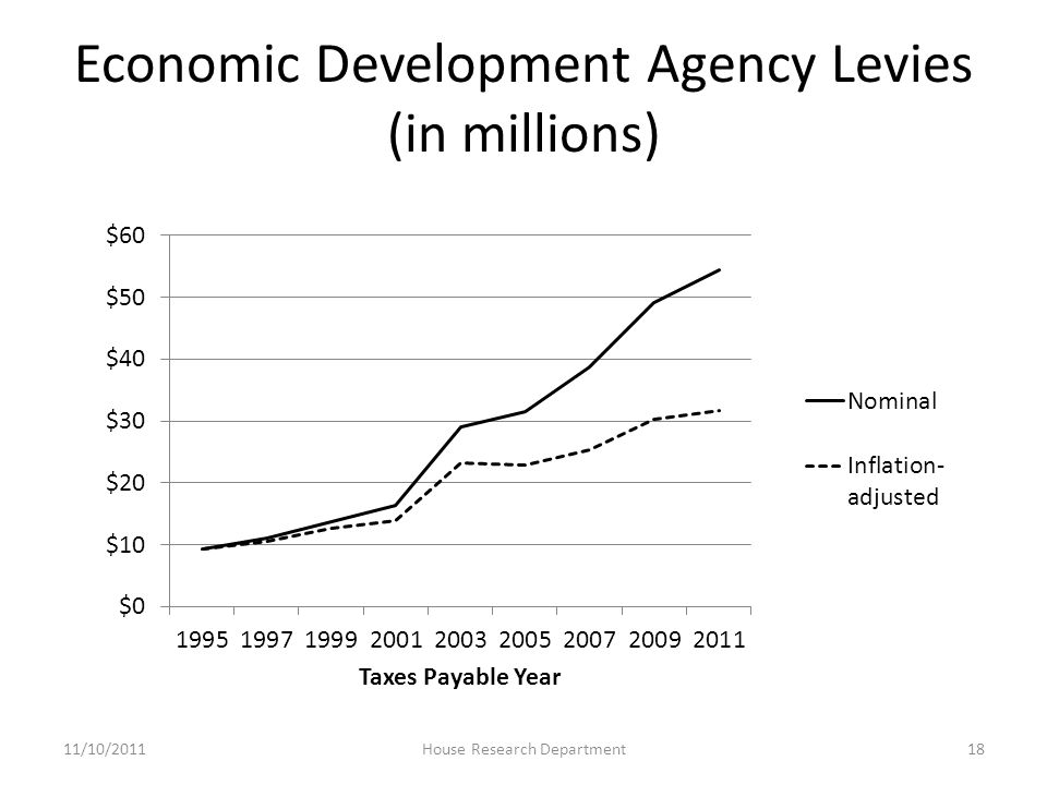 Economic Development Agency Levies (in millions) 11/10/2011House Research Department18