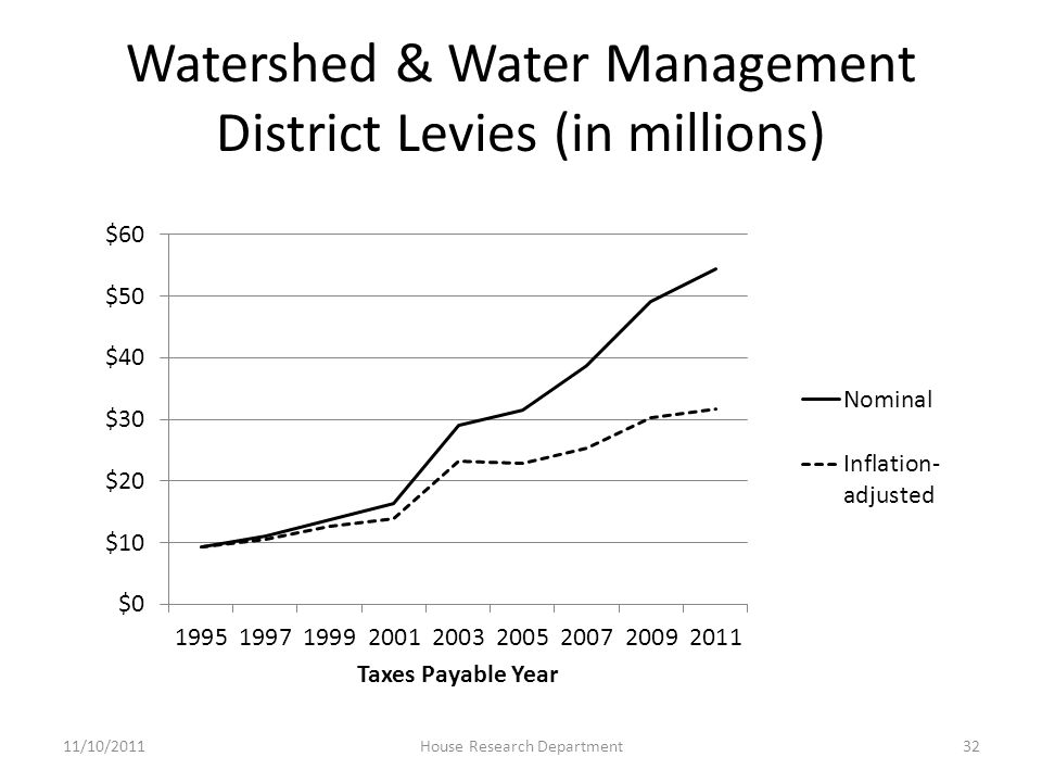 Watershed & Water Management District Levies (in millions) 11/10/2011House Research Department32