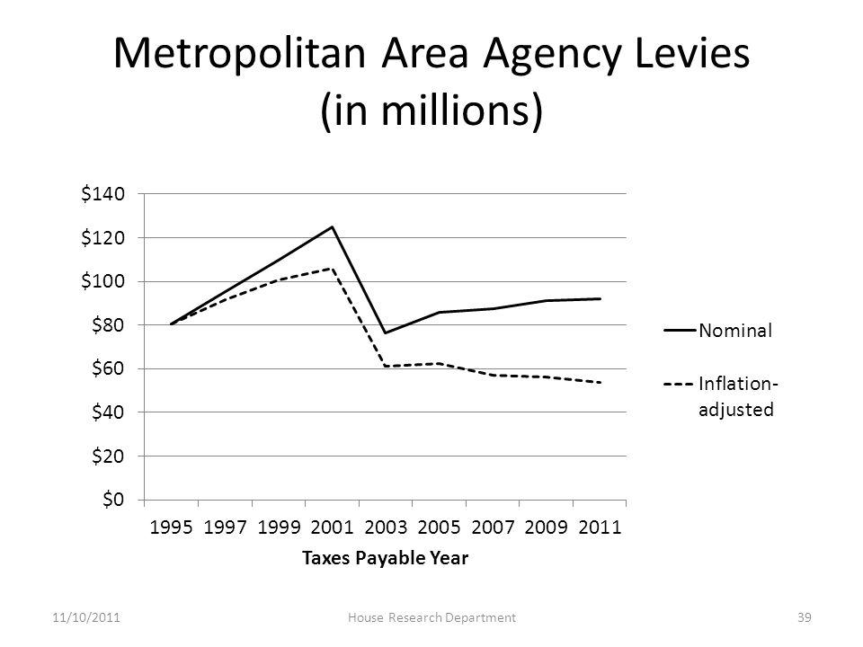 Metropolitan Area Agency Levies (in millions) 11/10/2011House Research Department39