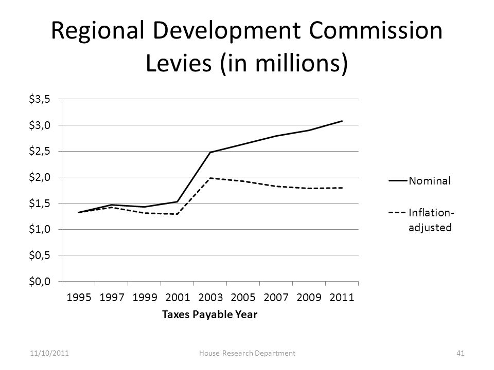 Regional Development Commission Levies (in millions) 11/10/2011House Research Department41
