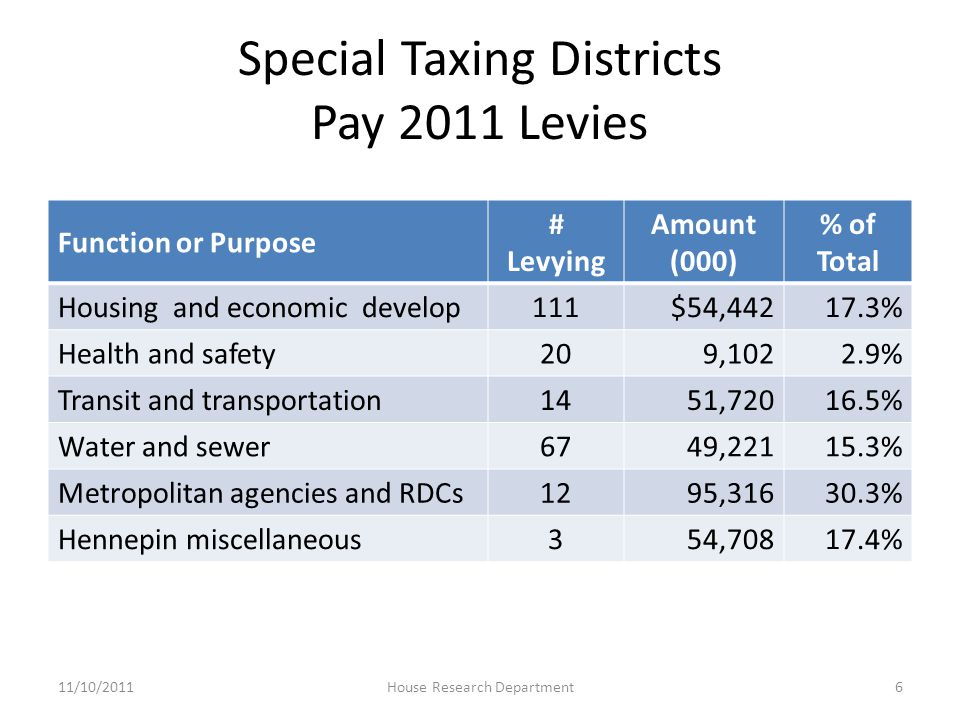 Special Taxing Districts Pay 2011 Levies Function or Purpose # Levying Amount (000) % of Total Housing and economic develop111$54,44217.3% Health and safety209,1022.9% Transit and transportation1451,72016.5% Water and sewer6749,22115.3% Metropolitan agencies and RDCs1295,31630.3% Hennepin miscellaneous354,70817.4% 11/10/20116House Research Department
