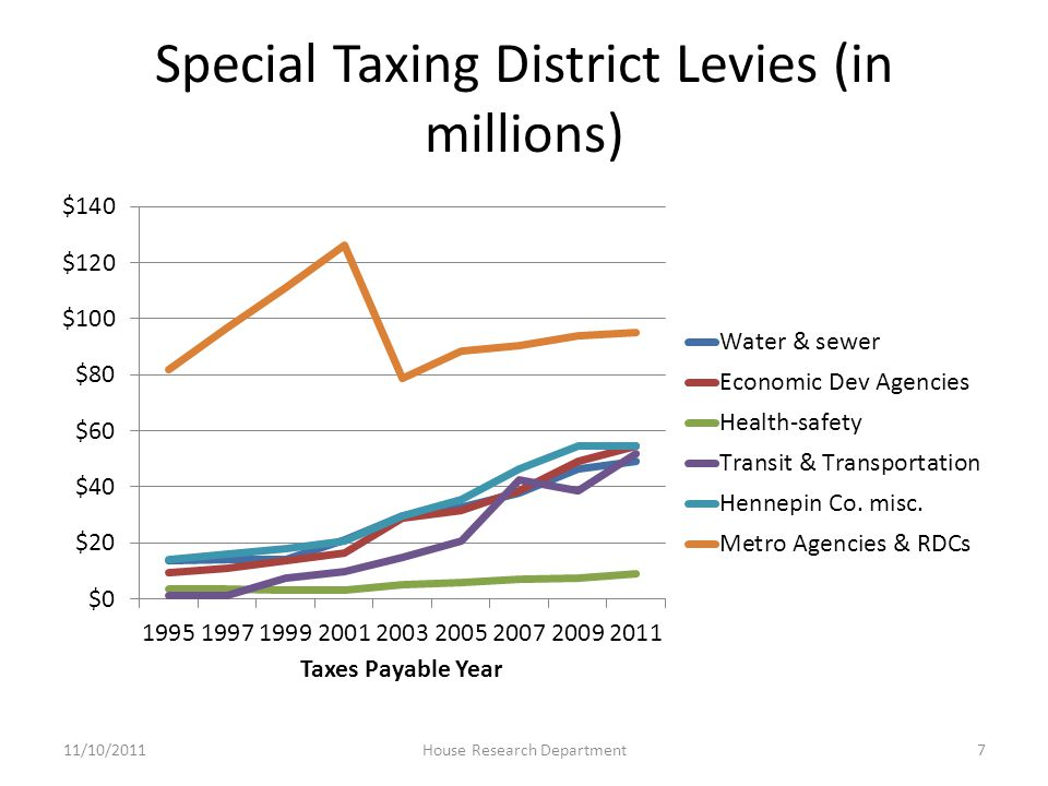 Special Taxing District Levies (in millions) 11/10/20117House Research Department