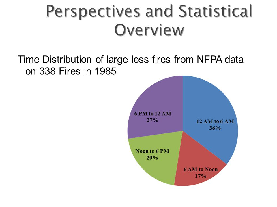 Time Distribution of large loss fires from NFPA data on 338 Fires in 1985