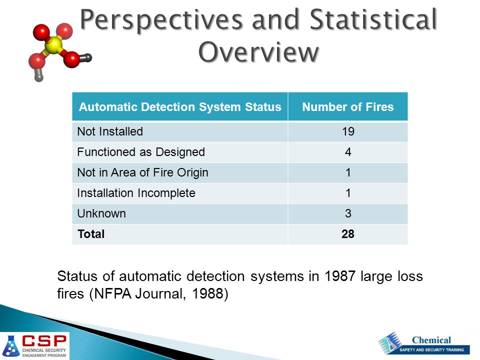 Automatic Detection System StatusNumber of Fires Not Installed19 Functioned as Designed4 Not in Area of Fire Origin1 Installation Incomplete1 Unknown3 Total28 Status of automatic detection systems in 1987 large loss fires (NFPA Journal, 1988)