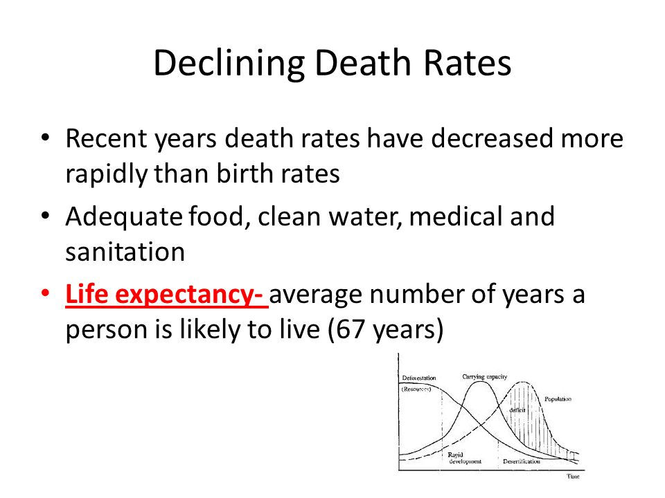 Declining Death Rates Recent years death rates have decreased more rapidly than birth rates Adequate food, clean water, medical and sanitation Life ex
