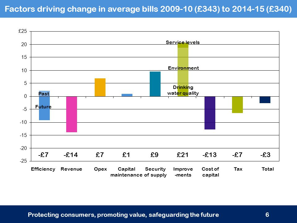 Factors driving change in average bills 2009-10 (£343) to 2014-15 (£340) Protecting consumers, promoting value, safeguarding the future6 -25 -20 -15 -10 -5 0 5 10 15 20 £25 RevenueOpexCapital maintenance Improve -ments TotalEfficiencyCost of capital TaxSecurity of supply -£3-£7-£13£21£9£1£7-£14-£7 Past Future Drinking water quality Environment Service levels