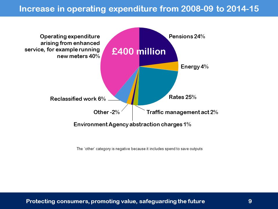 Increase in operating expenditure from 2008-09 to 2014-15 Protecting consumers, promoting value, safeguarding the future9 Operating expenditure arising from enhanced service, for example running new meters 40% Pensions 24% Energy 4% Rates 25% Other -2% Traffic management act 2% Environment Agency abstraction charges 1% Reclassified work 6% The 'other' category is negative because it includes spend to save outputs £400 million