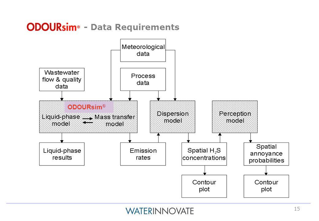 15 ODOURsim ® - Data Requirements