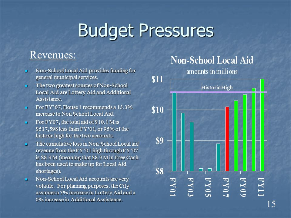 Budget Pressures Non-School Local Aid provides funding for general municipal services. Non-School Local Aid provides funding for general municipal ser