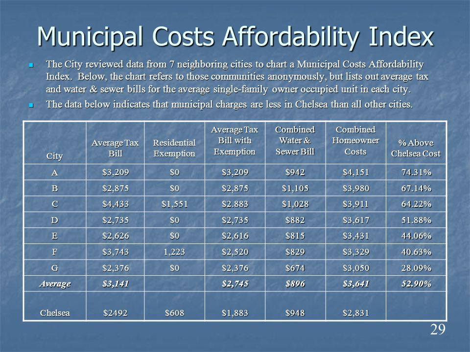 Municipal Costs Affordability Index The City reviewed data from 7 neighboring cities to chart a Municipal Costs Affordability Index.
