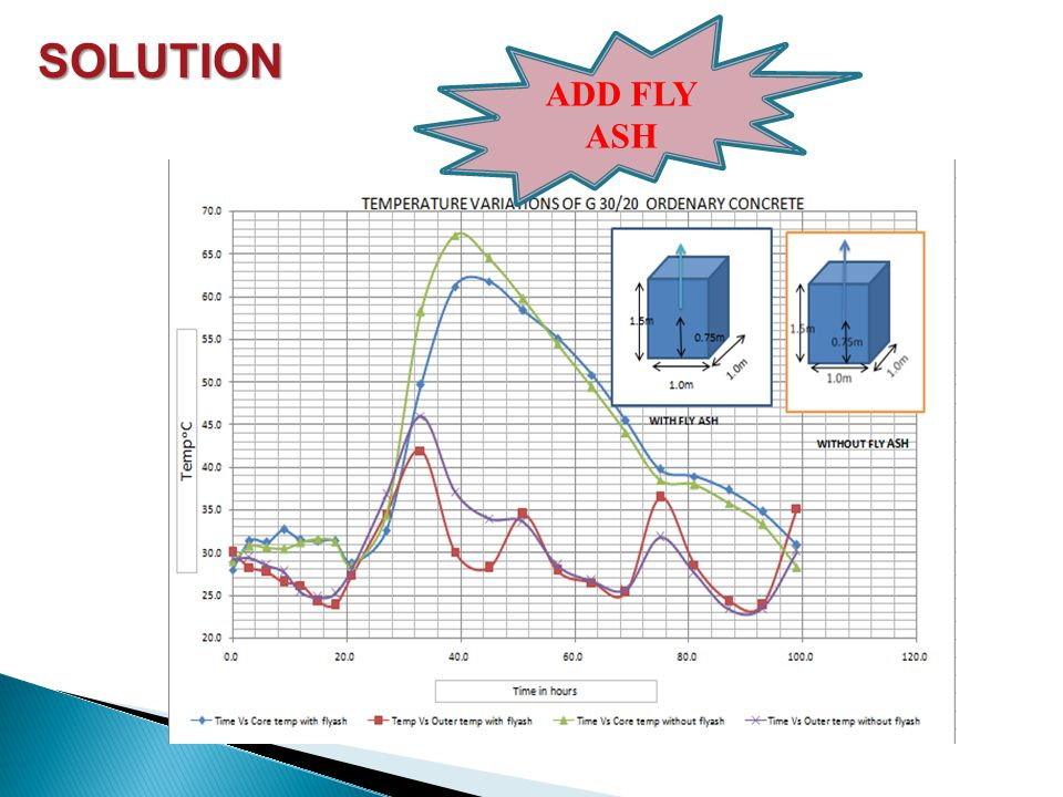 SOLUTION ADD FLY ASH