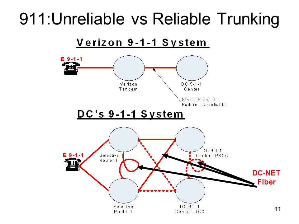 11 911:Unreliable vs Reliable Trunking DC-NET Fiber