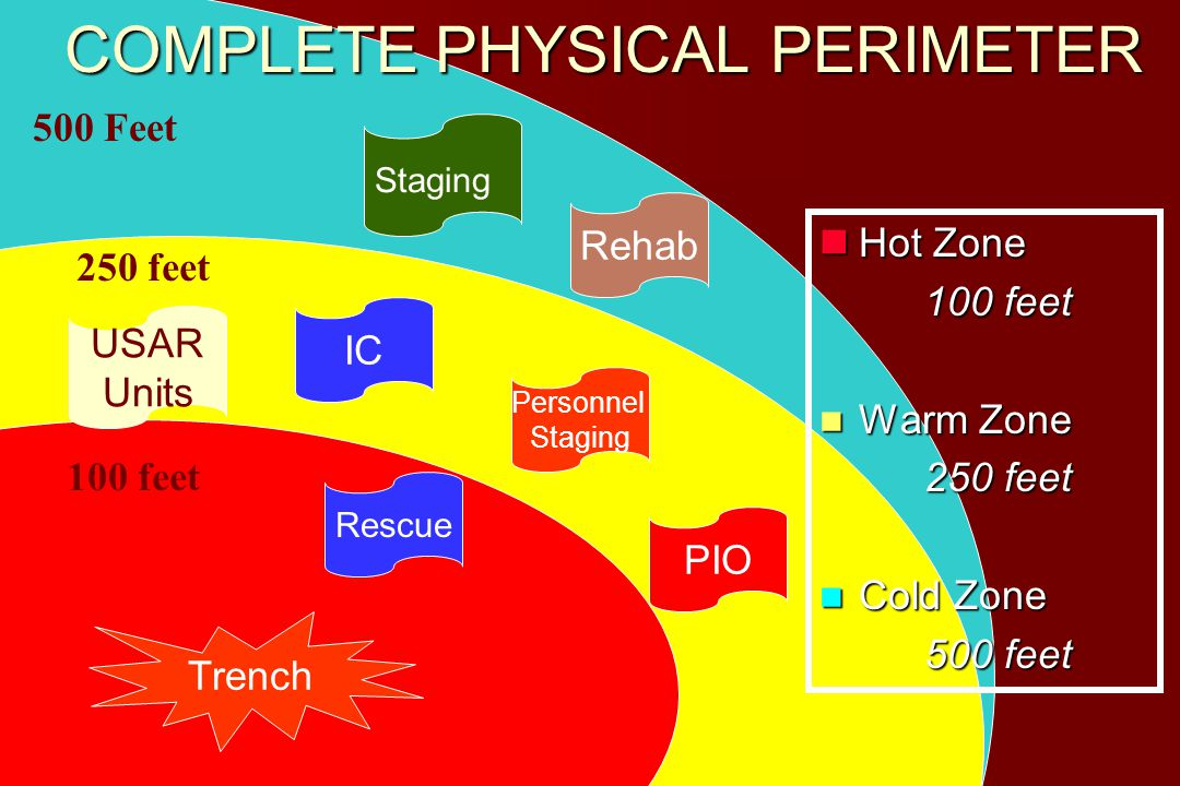 0 feet 500 Feet 250 feet 100 feet Rehab USAR Units IC Personnel Staging PIO Rescue Hot Zone Hot Zone 100 feet Warm Zone Warm Zone 250 feet Cold Zone Cold Zone 500 feet COMPLETE PHYSICAL PERIMETER Trench Staging