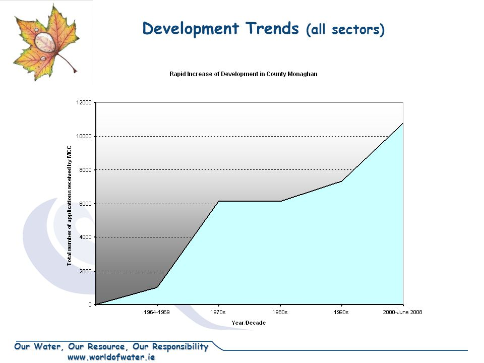 Our Water, Our Resource, Our Responsibility www.worldofwater.ie Development Trends (all sectors)