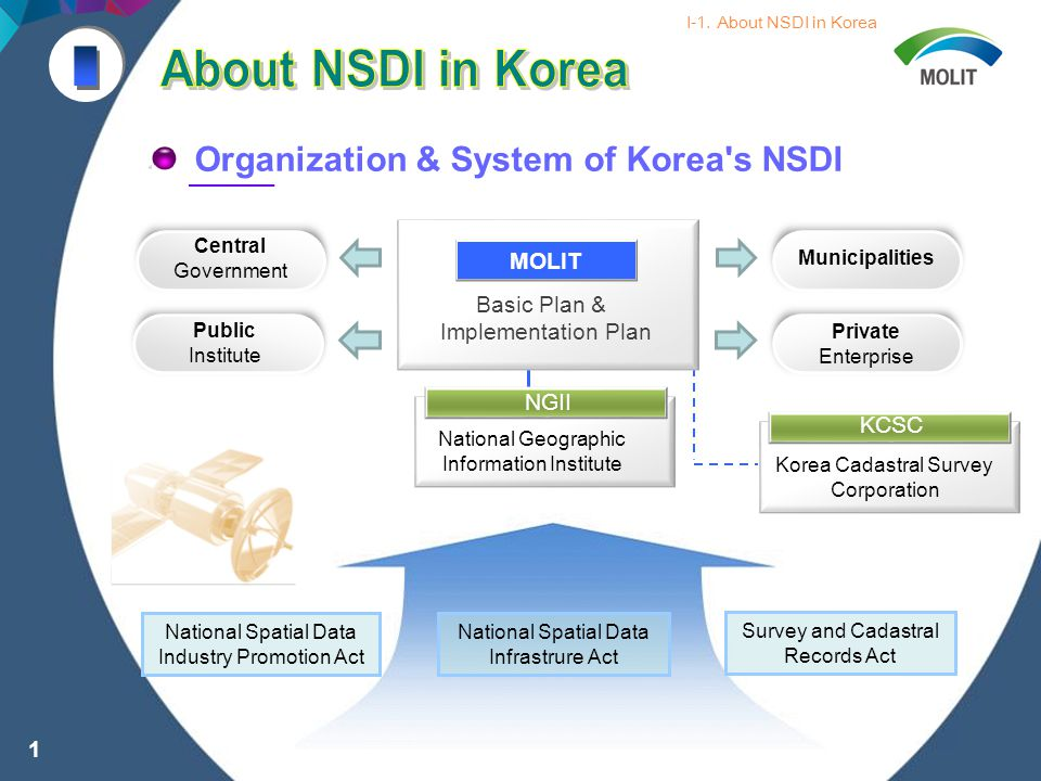 Organization & System of Korea s NSDI National Spatial Data Infrastrure Act Survey and Cadastral Records Act NGII National Geographic Information Institute Basic Plan & Implementation Plan National Spatial Data Industry Promotion Act Central Government Municipalities Private Enterprise I-1.