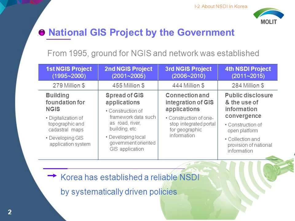 1st NGIS Project (1995~2000) 2nd NGIS Project (2001~2005) 3rd NGIS Project (2006~2010) 4th NSDI Project (2011~2015) 279 Million $455 Million $444 Million $284 Million $ Building foundation for NGIS Digitalization of topographic and cadastral maps Developing GIS application system Spread of GIS applications Construction of framework data such as road, river, building, etc Developing local government oriented GIS application Connection and integration of GIS applications Construction of one- stop integrated portal for geographic information Public disclosure & the use of information convergence Construction of open platform Collection and provision of national information National GIS Project by the Government From 1995, ground for NGIS and network was established I-2 About NSDI in Korea Korea has established a reliable NSDI by systematically driven policies 2