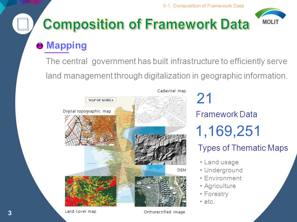The central government has built infrastructure to efficiently serve land management through digitalization in geographic information.