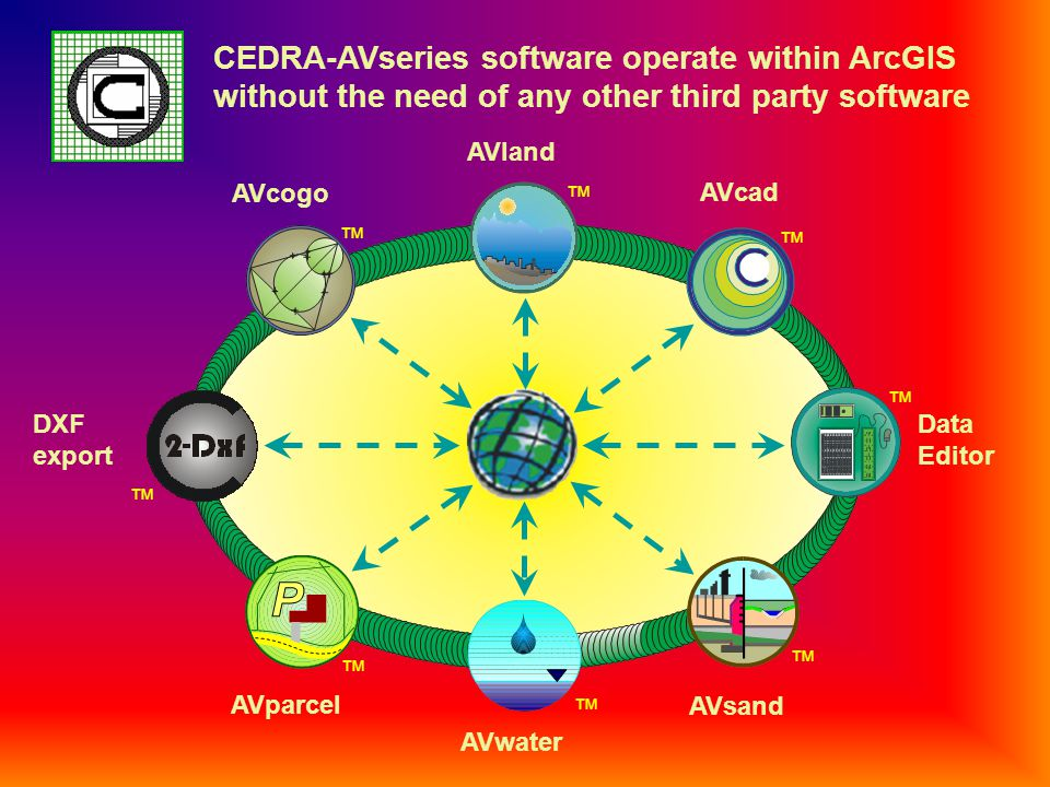 CEDRA-AVseries software operate within ArcGIS without the need of any other third party software AVland AVcad AVsand AVwater AVparcel AVcogo DXF export Data Editor ™ ™ ™ ™ ™ ™ ™ ™ CEDRA-AVseries softwareCEDRA-AVseries software