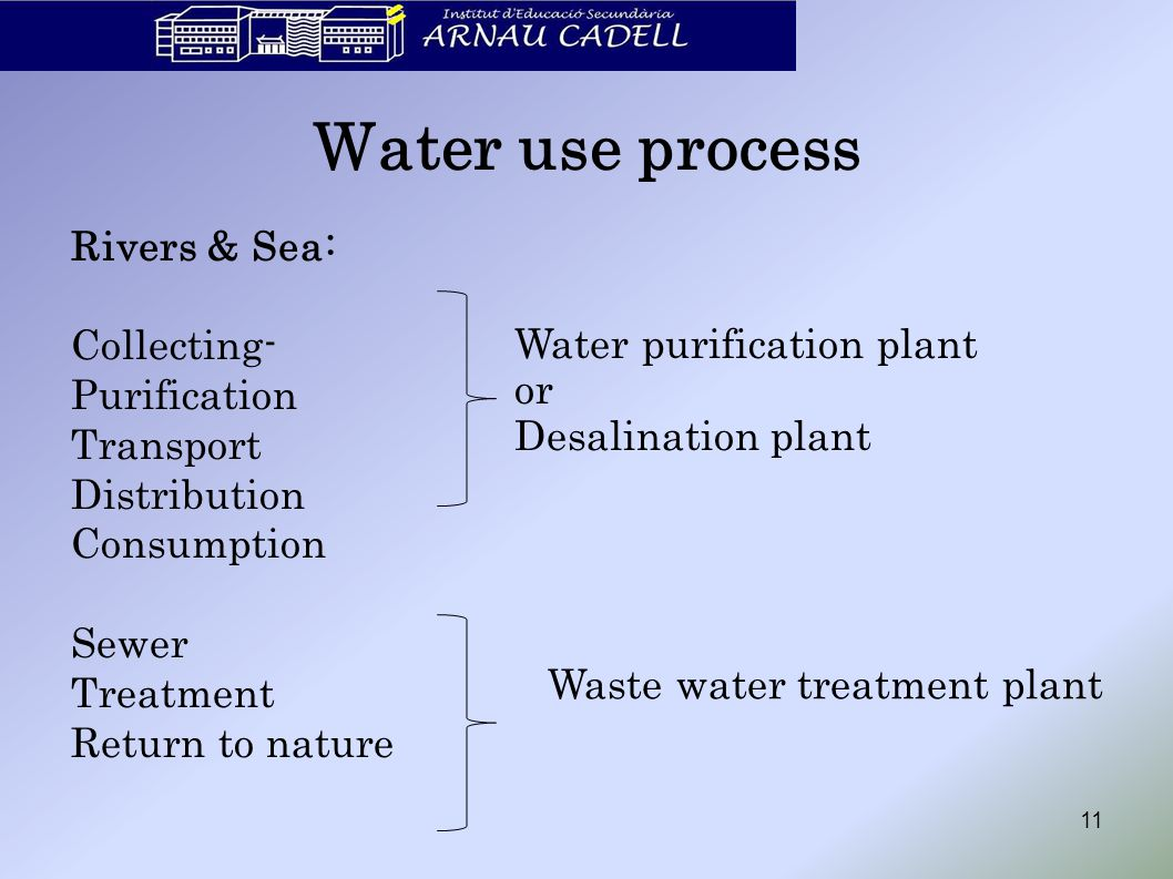 Water use process Rivers & Sea: Collecting- Purification Transport Distribution Consumption Sewer Treatment Return to nature 11 Water purification pla