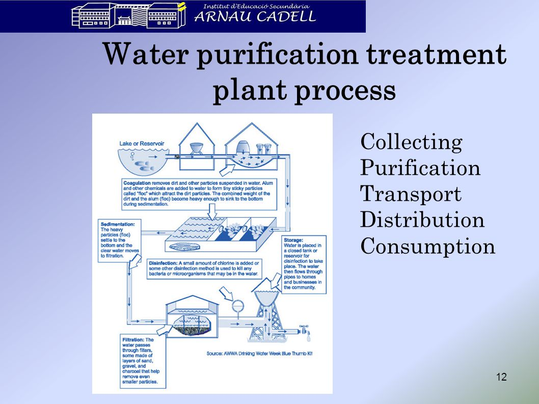 12 Water purification treatment plant process Collecting Purification Transport Distribution Consumption