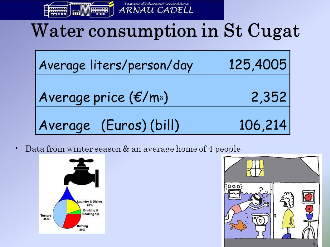 Water consumption in St Cugat Data from winter season & an average home of 4 people 18 Average liters/person/day 125,4005 Average price (€/m 3 ) 2,352 Average(Euros) (bill) 106,214