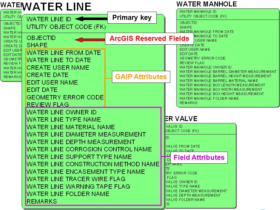9 Transportation Operations Group Primary key ArcGIS Reserved Fields GAIP Attributes Field Attributes