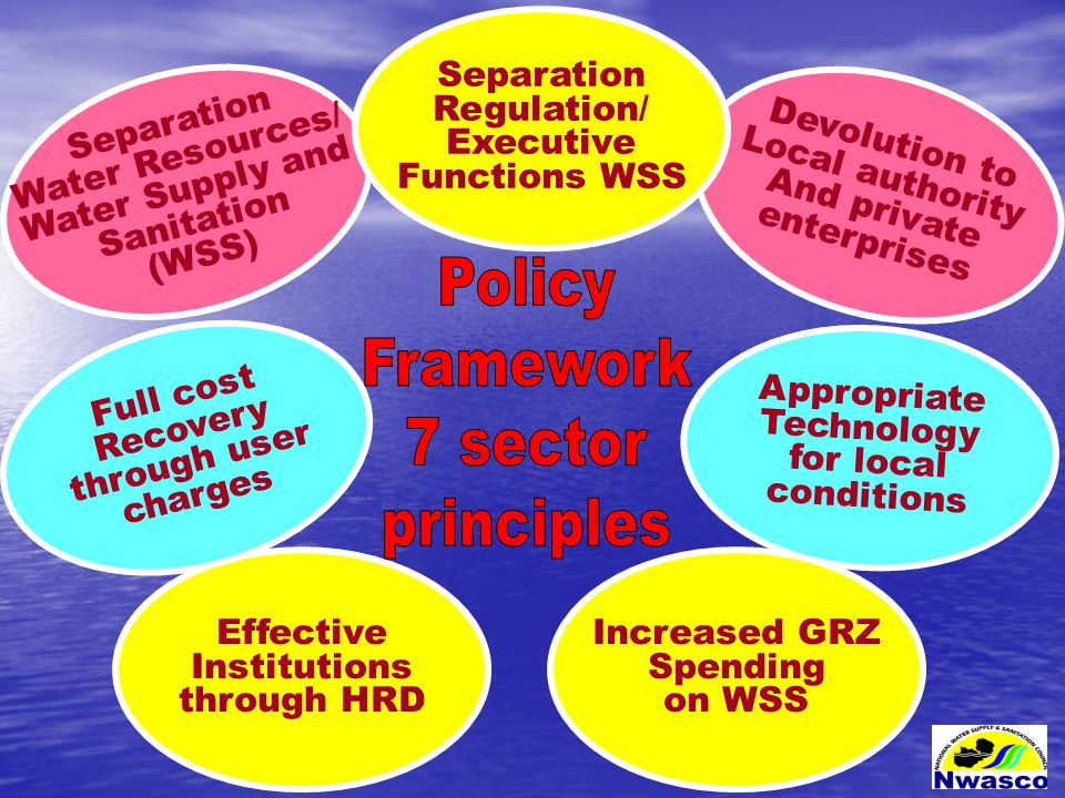 Separation Water Resources/ Water Supply and Sanitation (WSS) Devolution to Local authority And private enterprises Separation Regulation/ Executive Functions WSS Effective Institutions through HRD Appropriate Technology for local conditions Full cost Recovery through user charges Increased GRZ Spending on WSS
