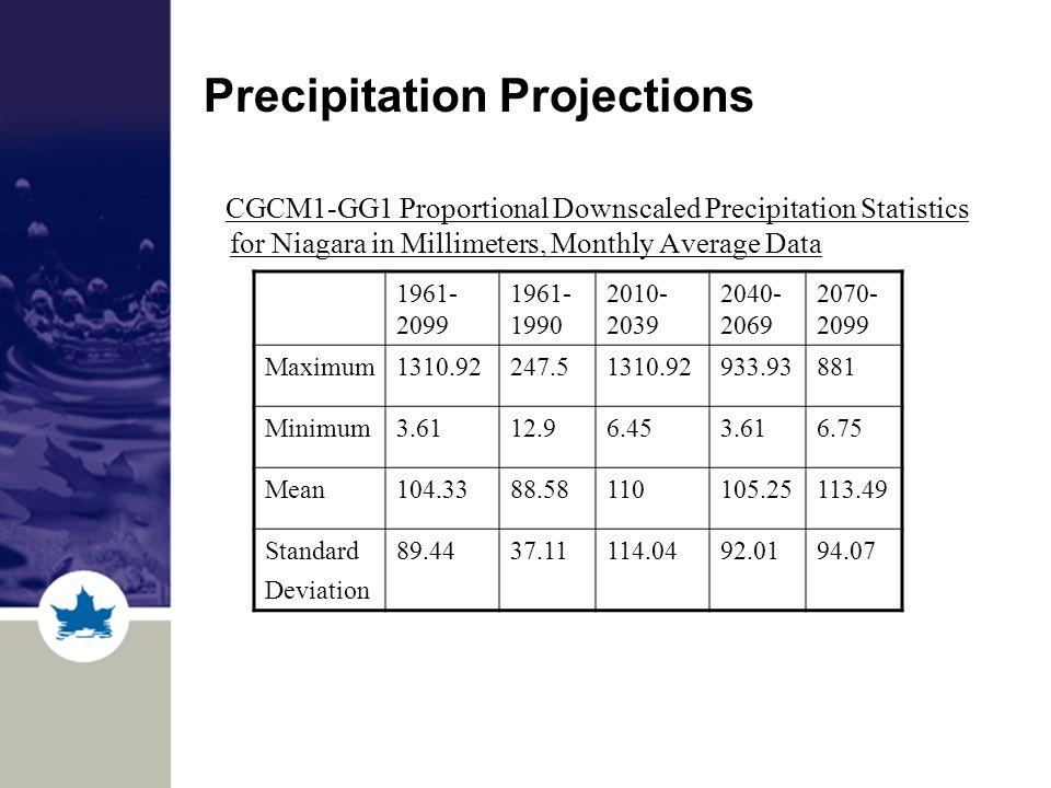 Precipitation Projections CGCM1-GG1 Proportional Downscaled Precipitation Statistics for Niagara in Millimeters, Monthly Average Data 1961- 2099 1961- 1990 2010- 2039 2040- 2069 2070- 2099 Maximum1310.92247.51310.92933.93881 Minimum3.6112.96.453.616.75 Mean104.3388.58110105.25113.49 Standard Deviation 89.4437.11114.0492.0194.07