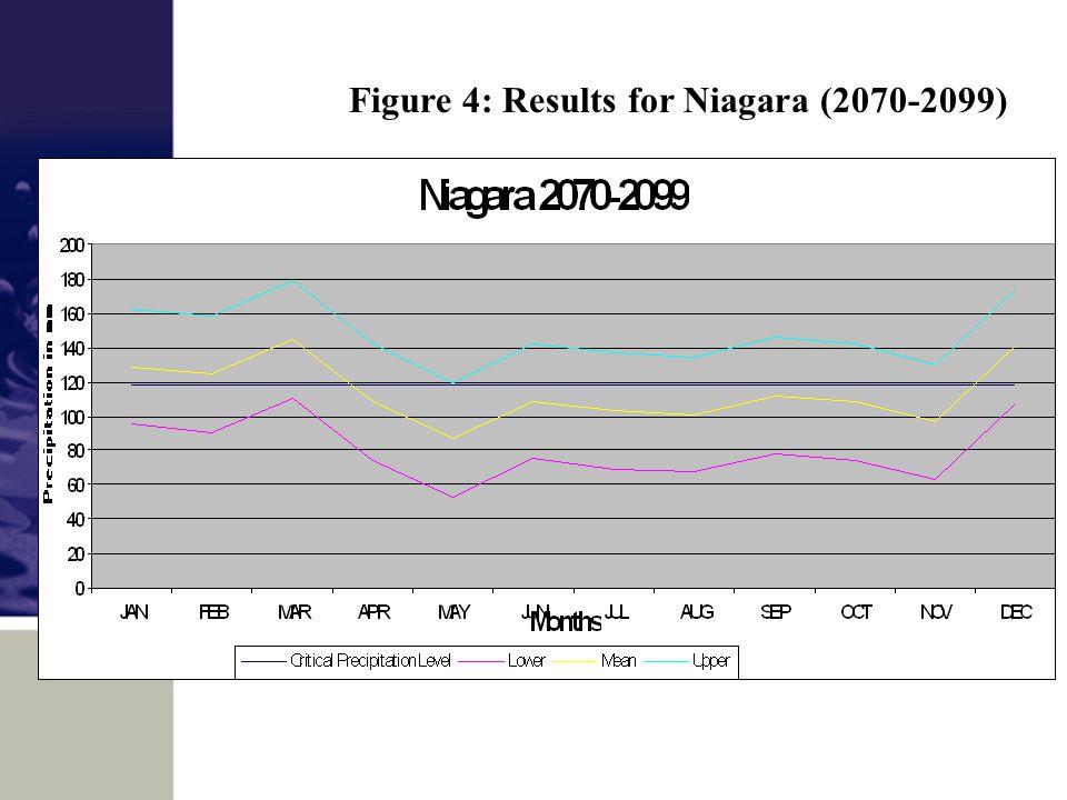 Figure 4: Results for Niagara (2070-2099)