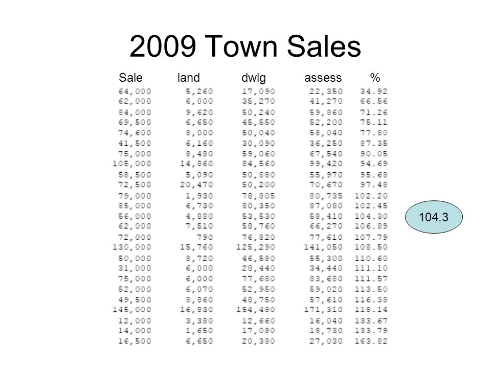 2009 Town Sales 104.3 Sale land dwlg assess %
