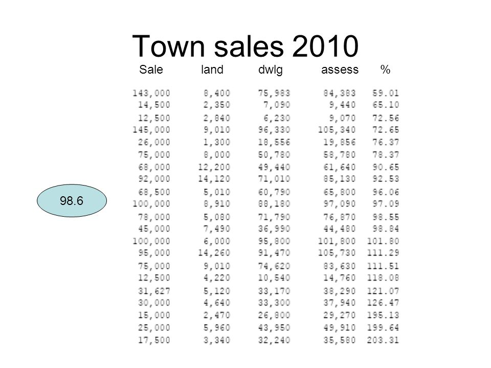 Town sales 2010 98.6 Sale land dwlg assess %