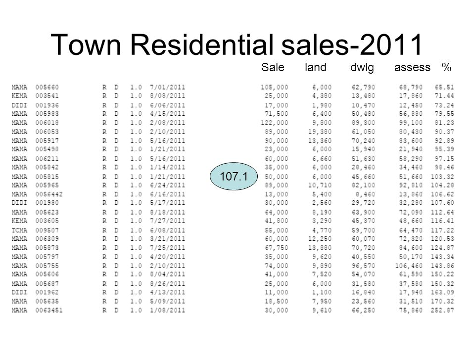 Town Residential sales-2011 107.1 Sale land dwlg assess %