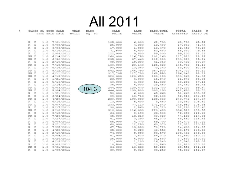 All 2011 104.3