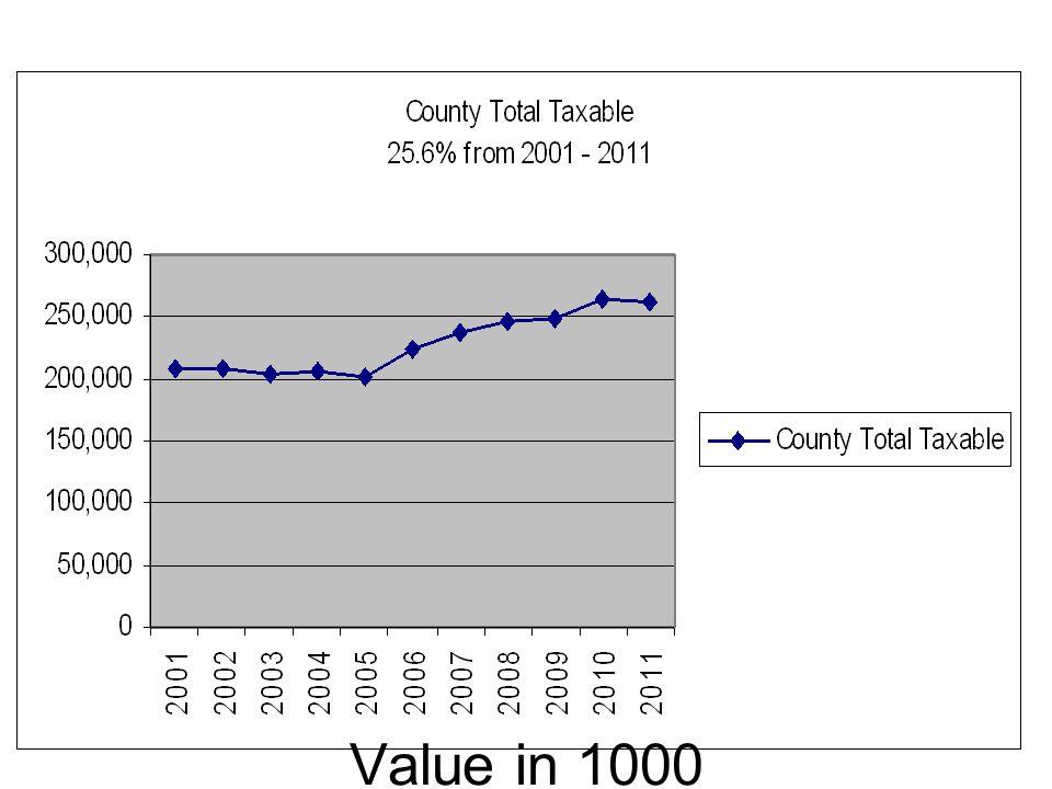 2009 Sun Valley sales 80.2 Sale land dwlg assess %