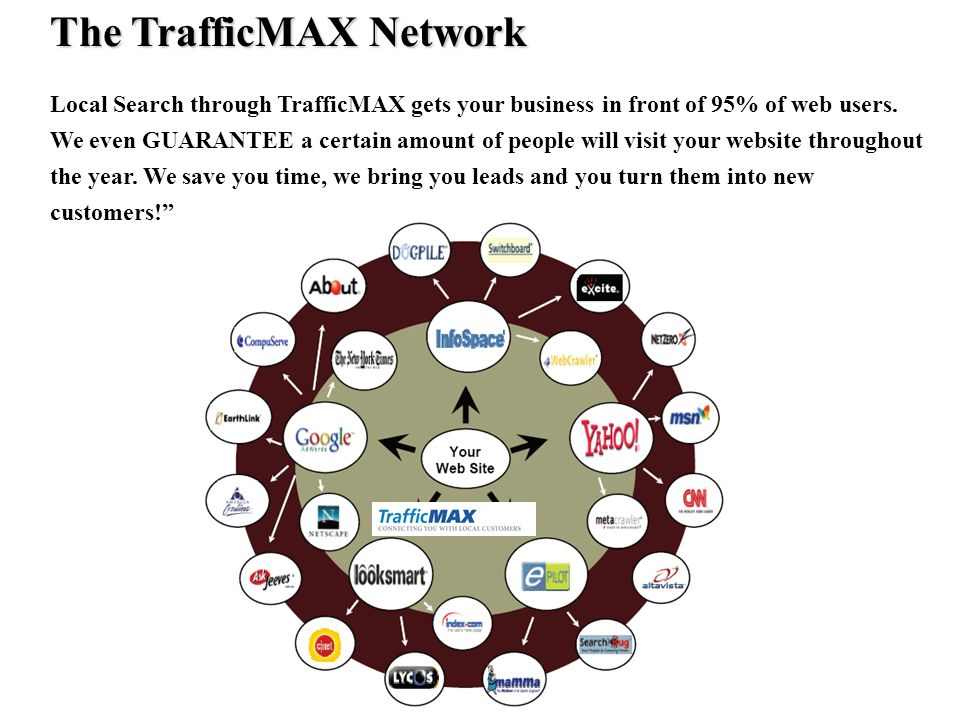 The TrafficMAX Network Local Search through TrafficMAX gets your business in front of 95% of web users.