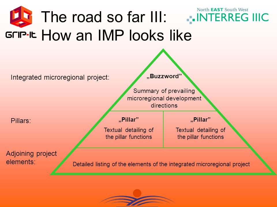 "Integrated microregional project: Pillars: Adjoining project elements: Detailed listing of the elements of the integrated microregional project ""Buzzword Summary of prevailing microregional development directions ""Pillar Textual detailing of the pillar functions ""Pillar Textual detailing of the pillar functions The road so far III: How an IMP looks like"