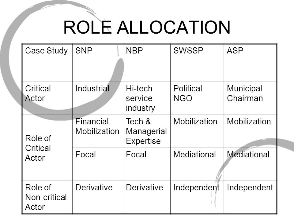 COALITION RESOURCES & FOCUS OF TECHNOLOGICAL DEVELOPMENT CASE STUDYTangible Resources Non-tangible resources Focus of technological dev SNPFinancial & technical Largely absentArtifact NBPFinancial, tech & managerial Nascent attempts Artifact SWSSPTechnical & communication Accumulated credibility Artifact & design criteria ASPFinancial, tech & communication Official Legitimacy Artifact & service criteria