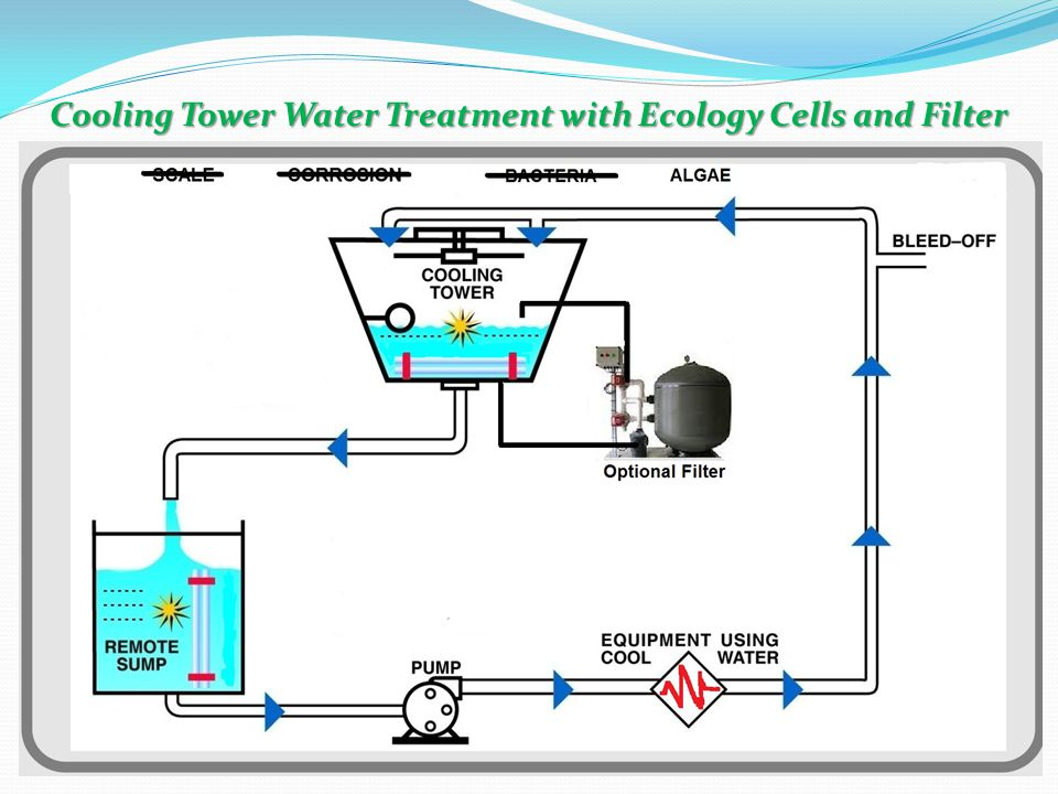 Cooling Tower Water Treatment with Ecology Cells and Filter
