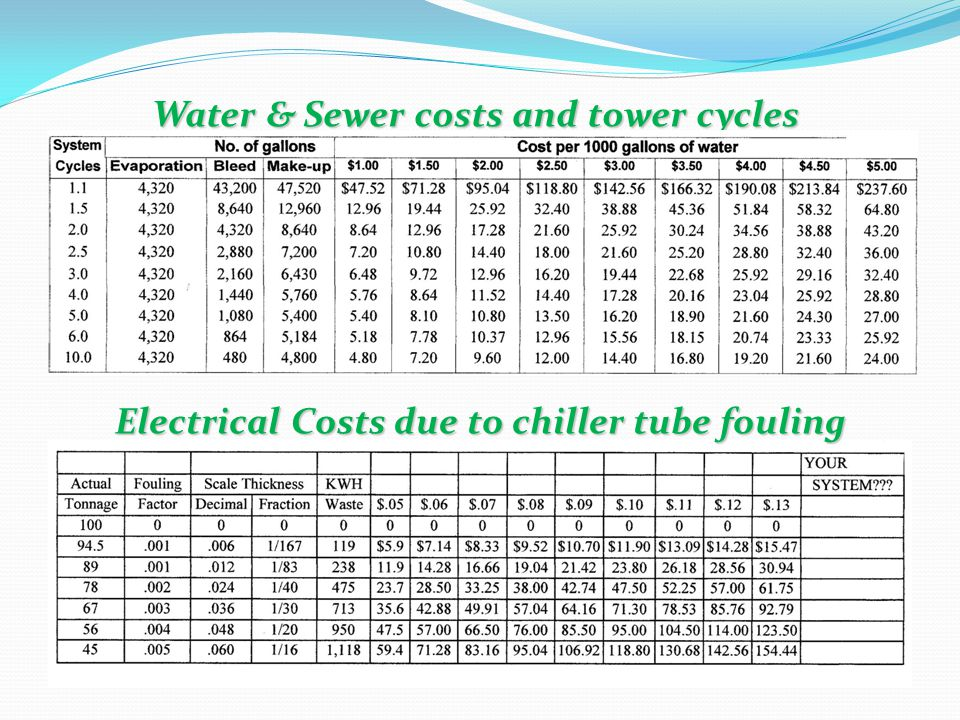 Water & Sewer costs and tower cycles Electrical Costs due to chiller tube fouling