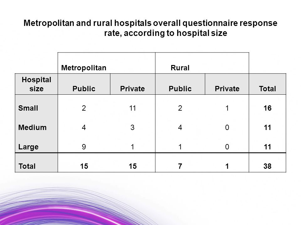 Metropolitan and rural hospitals overall questionnaire response rate, according to hospital size Metropolitan Rural Hospital sizePublicPrivatePublicPrivateTotal Small2112116 Medium434011 Large911011 Total15 7138