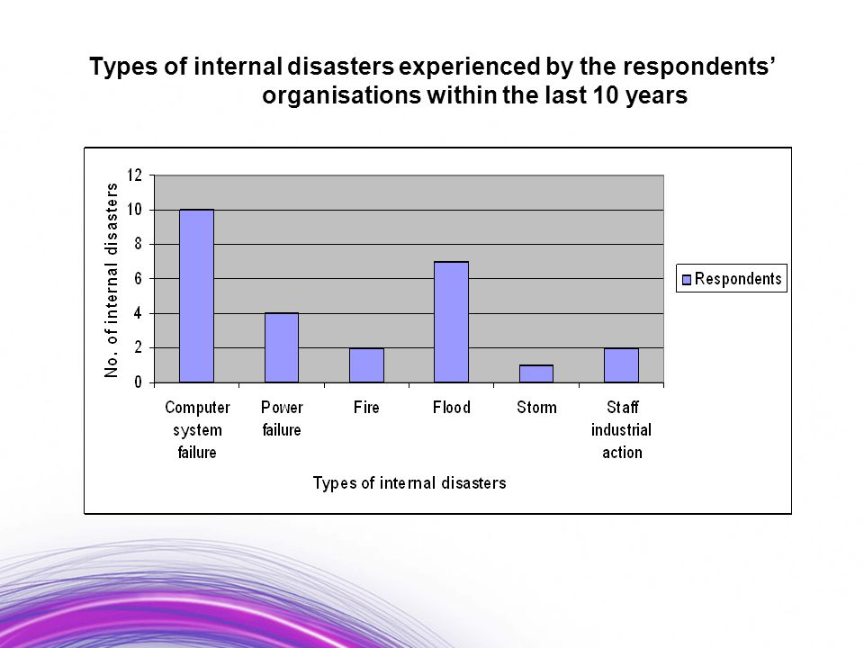 Types of internal disasters experienced by the respondents' organisations within the last 10 years