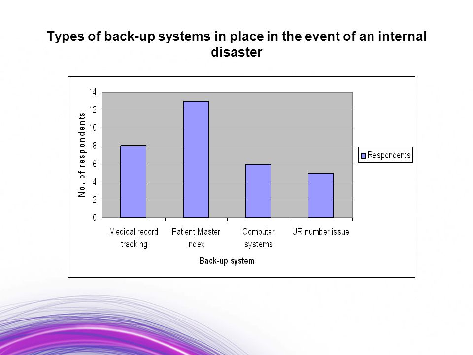 Types of back-up systems in place in the event of an internal disaster