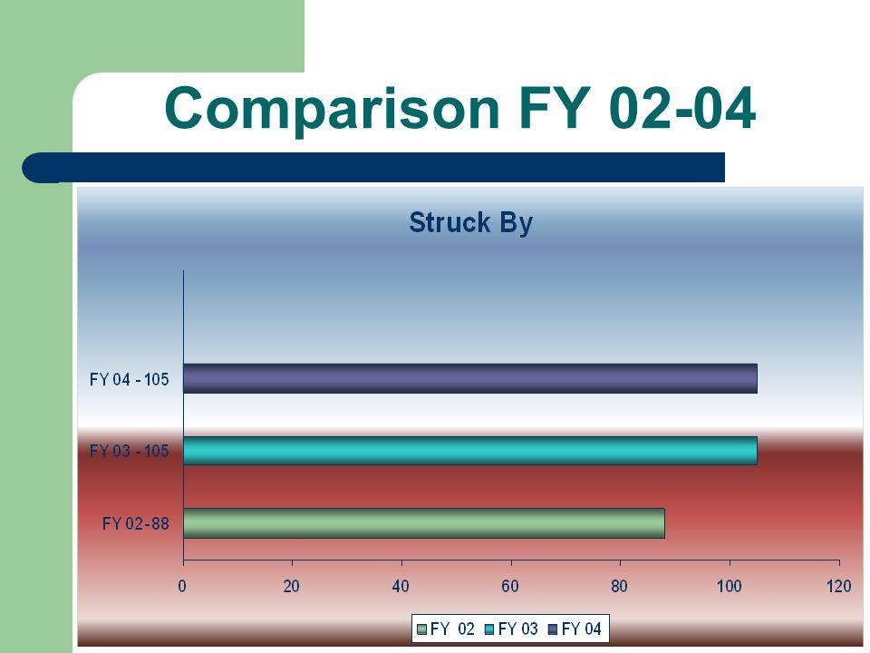 Comparison FY 02-04