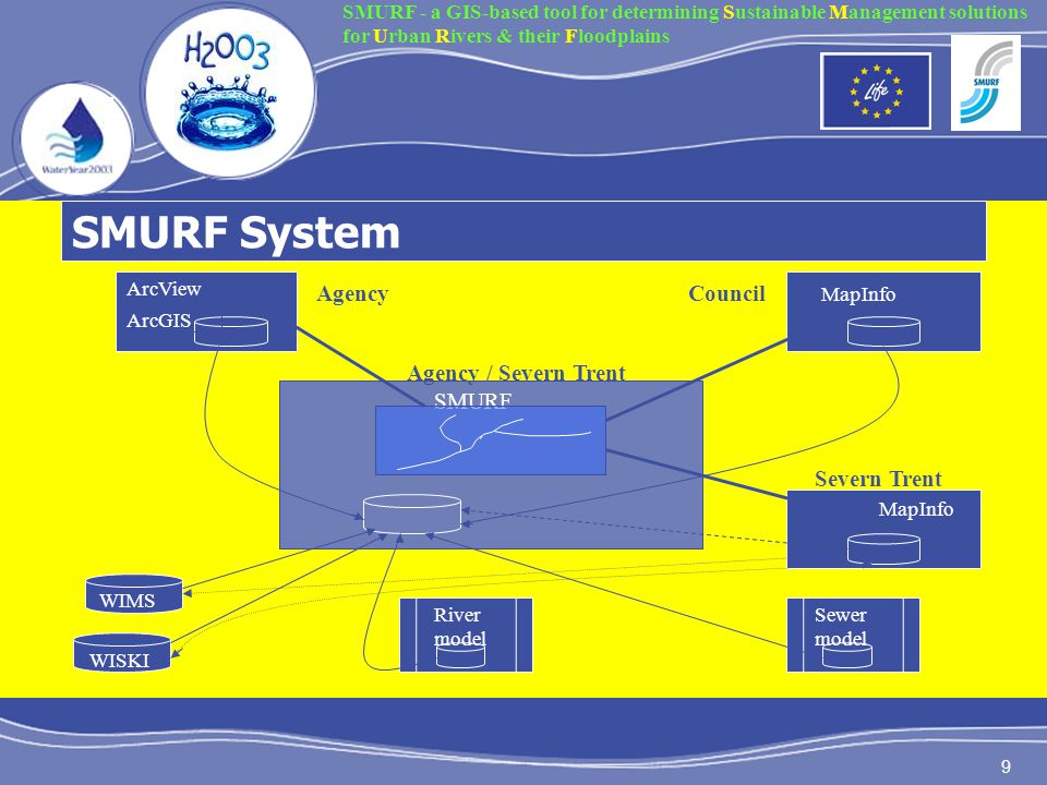 9 SMURF System ArcView ArcGIS WISKI WIMS MapInfo AgencyCouncil Severn Trent River model Sewer model MapInfo Agency / Severn Trent SMURF SMURF - a GIS-based tool for determining Sustainable Management solutions for Urban Rivers & their Floodplains