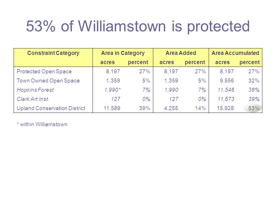 What about space for people? We have 1.7 acres of non-protected land per-capita.