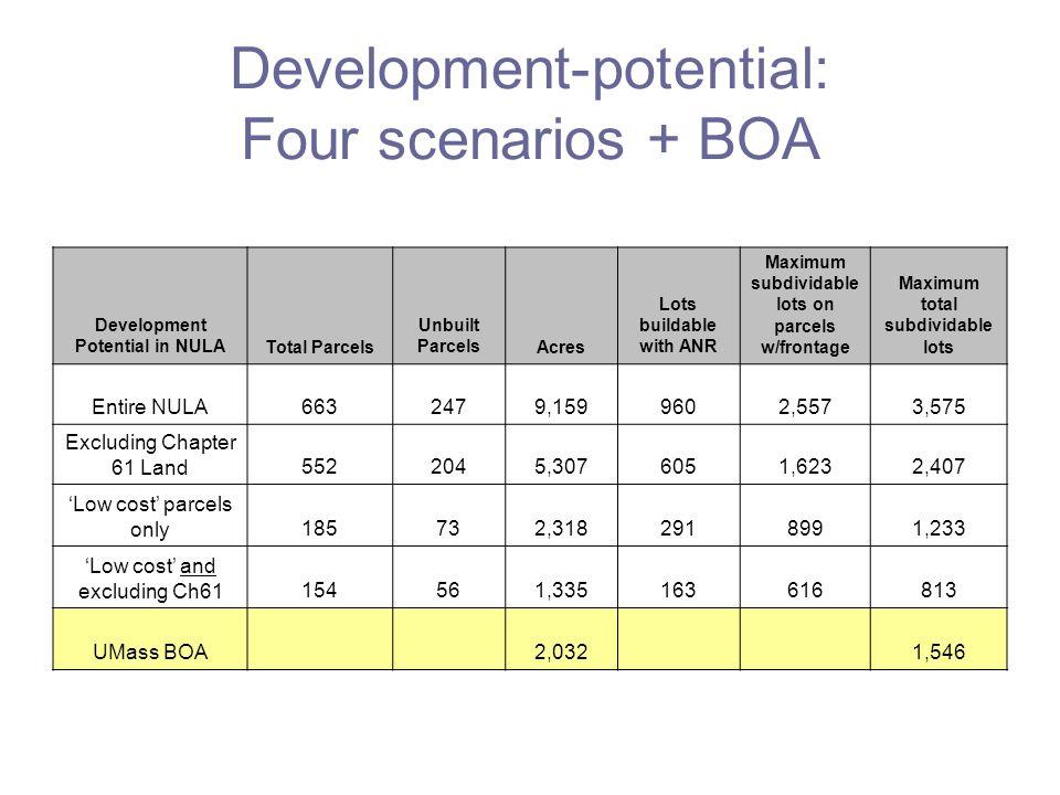 Development-potential: Four scenarios + BOA Development Potential in NULATotal Parcels Unbuilt ParcelsAcres Lots buildable with ANR Maximum subdividable lots on parcels w/frontage Maximum total subdividable lots Entire NULA6632479,1599602,5573,575 Excluding Chapter 61 Land5522045,3076051,6232,407 'Low cost' parcels only185732,3182918991,233 'Low cost' and excluding Ch61154561,335163616813 UMass BOA2,0321,546